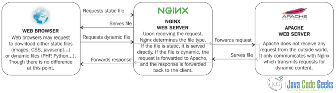 Nginx and Apache (Ubuntu 12 04 LTS) | System Code Geeks - 2019