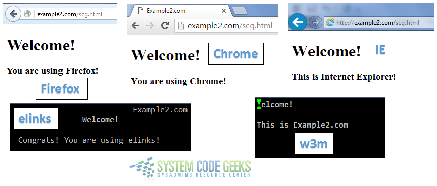Figure 6: Apache URL rewrite example: Returning different pages depending on the user agent string