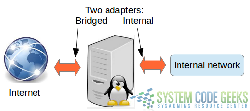 Figure 4: Configuring two separate network adapters to connect both to the Internet and to an internal network