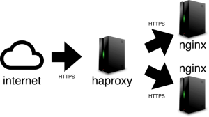 load-balancing-haproxy-nginx-small