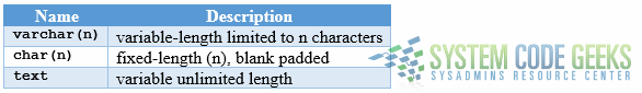 Figure 6 - Character data types