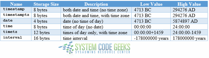 Date/time data types